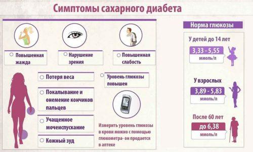 Мед запрещено использовать пациентам у которых диагностирован сахарный диабет