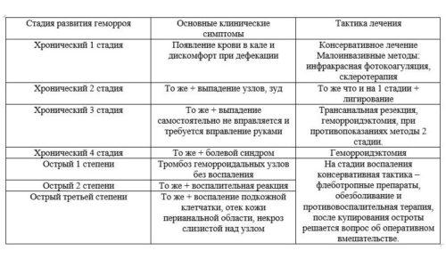 Стадии и степени геморроя, симптомы и тактика лечения заболевания